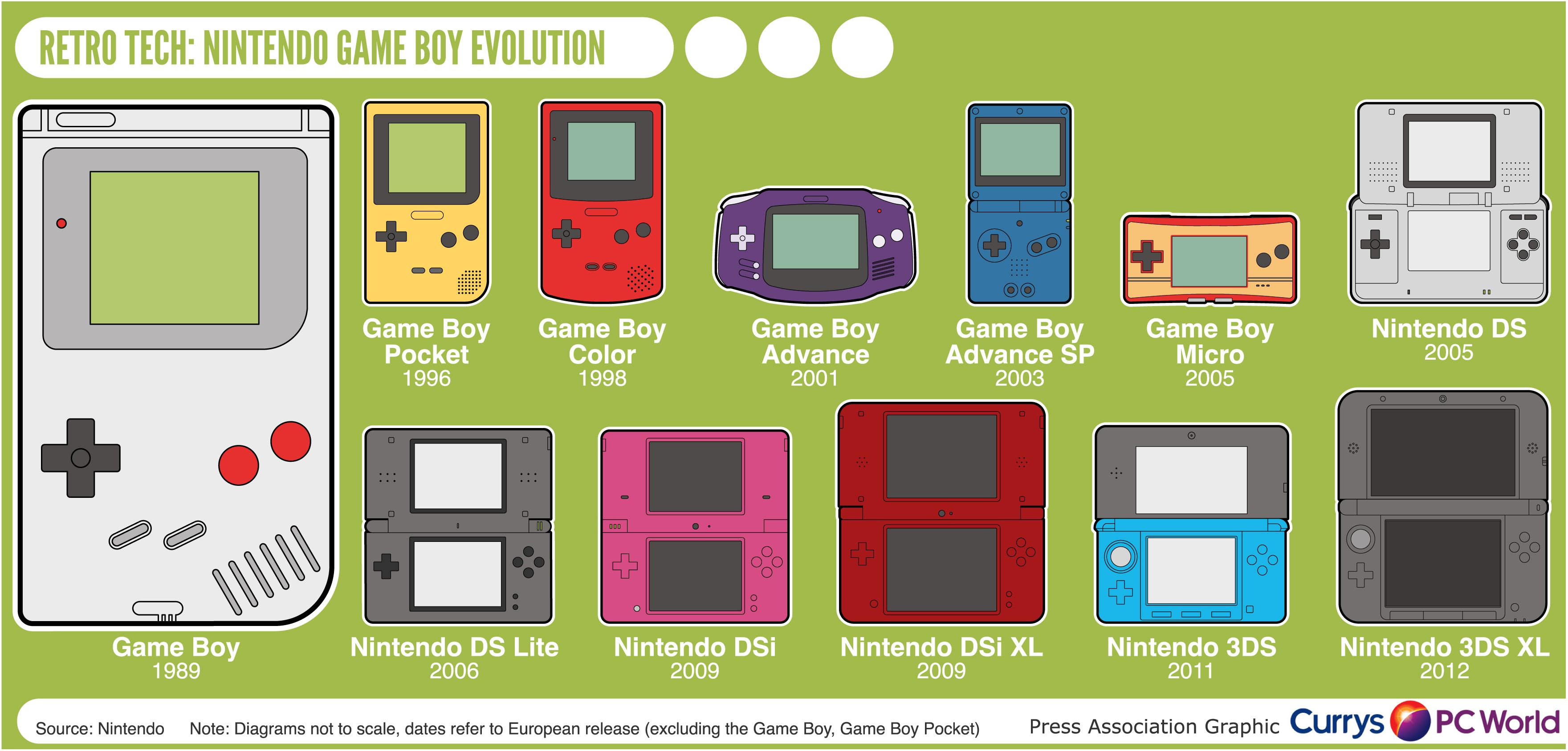 The Evolution Of Nintendo Handheld Systems | RADtasTICal ...