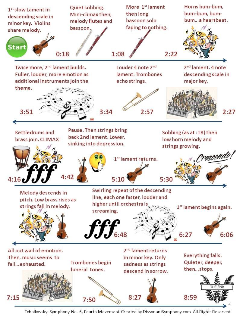 Great Composers for Kids Listening Map: Tchaikovsky Symphony 6 ...
