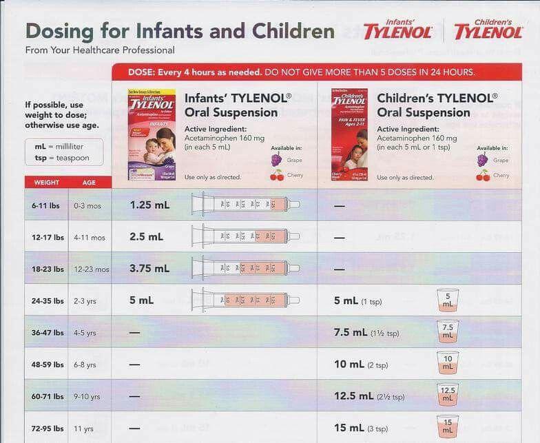 Tylenol dosages also acetaminophen dosage chart for infants advice new rh pinterest