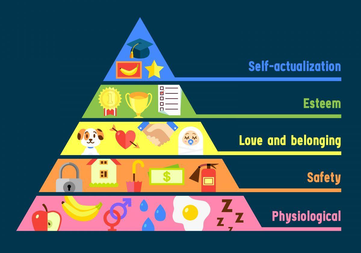 Resultados De La Busqueda De Imagenes Piramide De Maslow