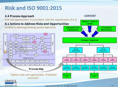 Risk Based Thinking And Iso 9001 2015 Quality Digest Risk