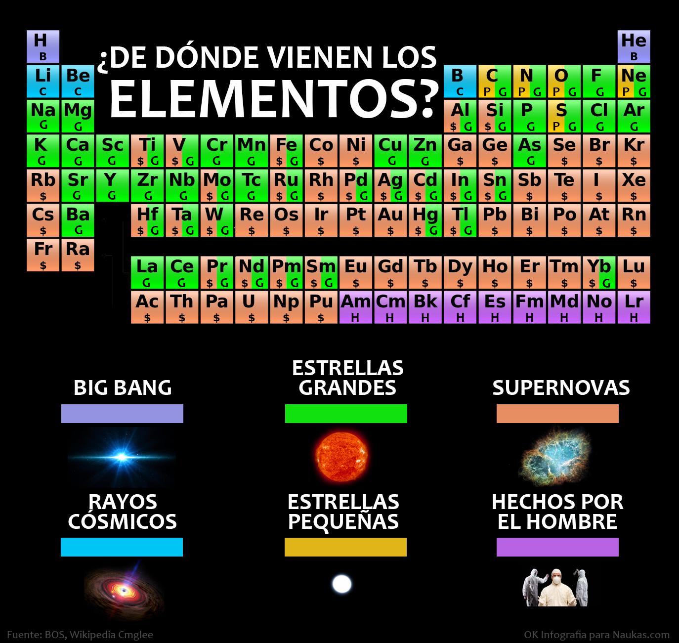 noticias y contenidos cientfico tecnolgicos adems de otras curiosidades filtered by tabla periodica - Tabla Periodica De Los Elementos Secundaria