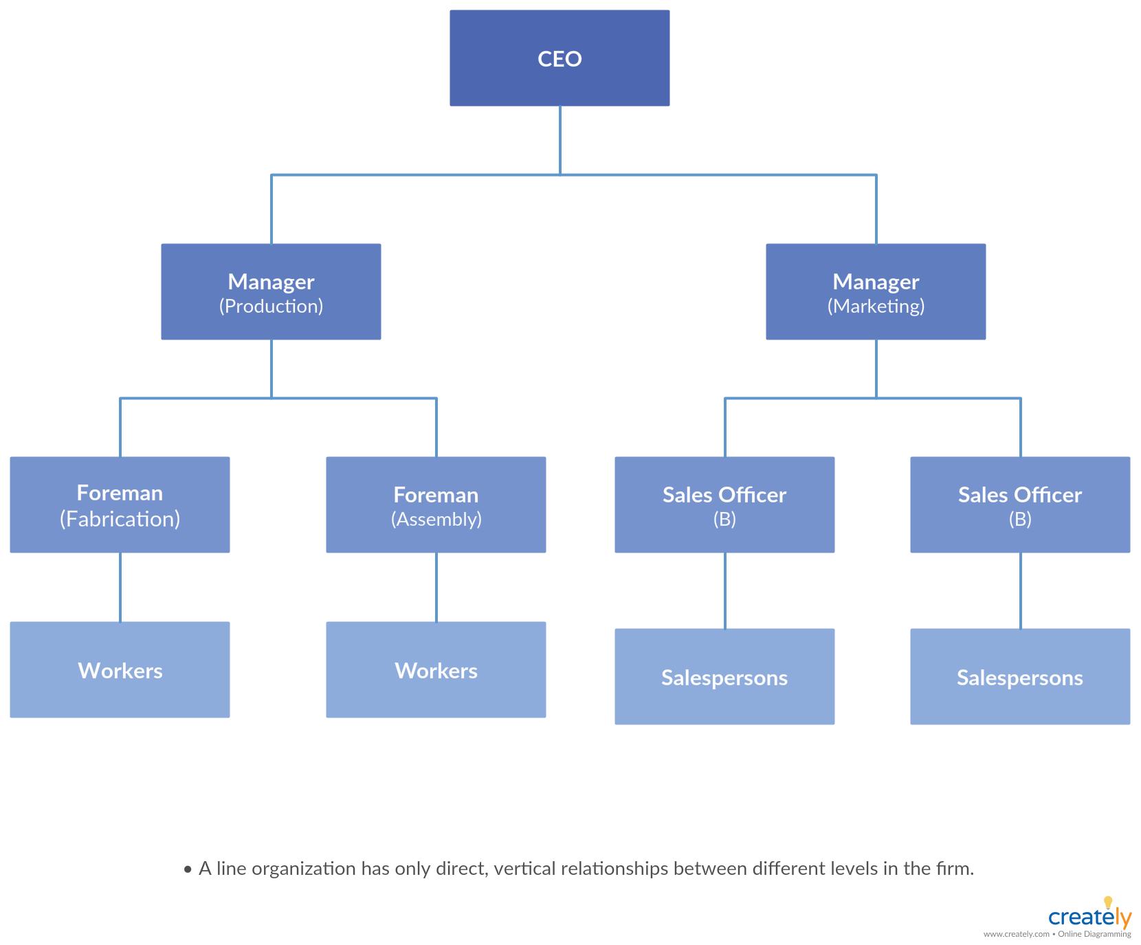 Types Of Organizational Charts Organization Structure Types For Companies Organizational Chart Organizational Structure Organizational
