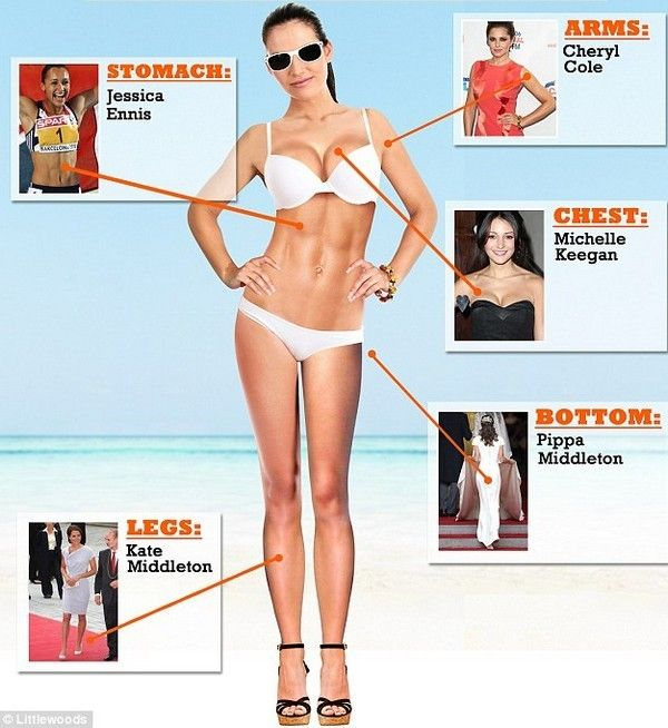 What are the Perfect Body Measurements for a Woman ...
