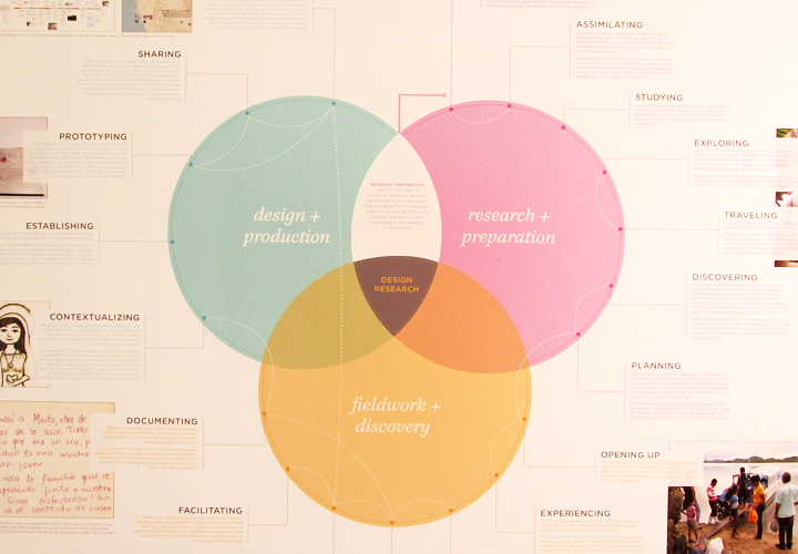 17 Best images about Design Research on Pinterest   Business ...