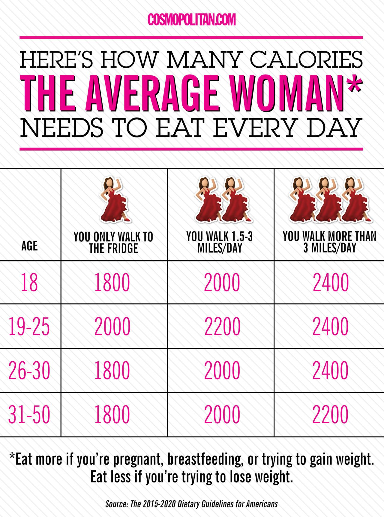 Exactly What You Should Eat Every Day In 6 Simple Charts Healthy Eating Guidelines Calorie Counting Chart Fitness Diet