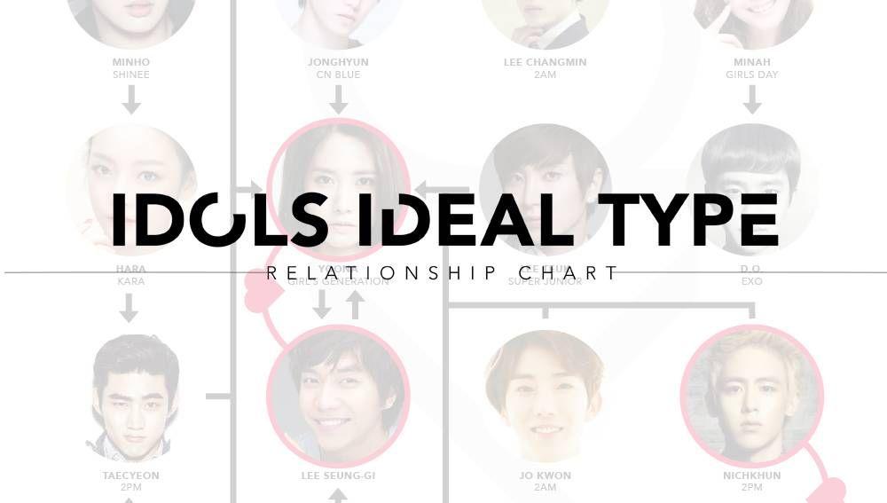 Idols Ideal Type Relationship Chart Relationship Chart Ideal Type Relationship