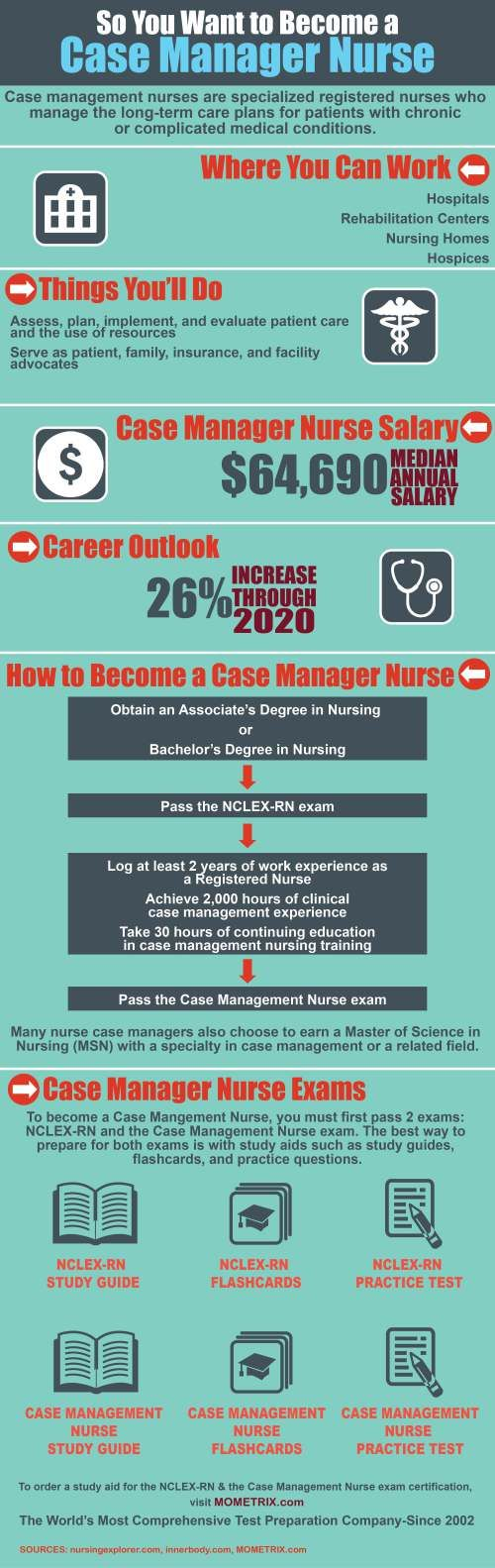 so you want to become a case manager nurse case manager and care