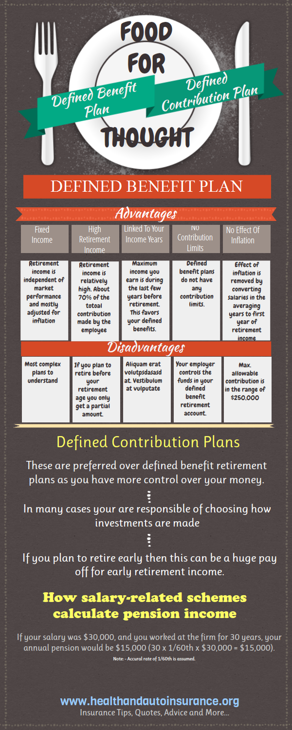 Defined Benefit Pension Plans Vs Defined Contribution Plans 2013 Contribution Limits How To Plan Pension Plan Pensions