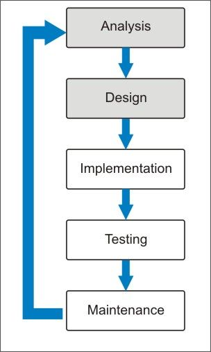 System Development Life Cycle Systems Development Life Cycle Management Information Systems Software Development Life Cycle