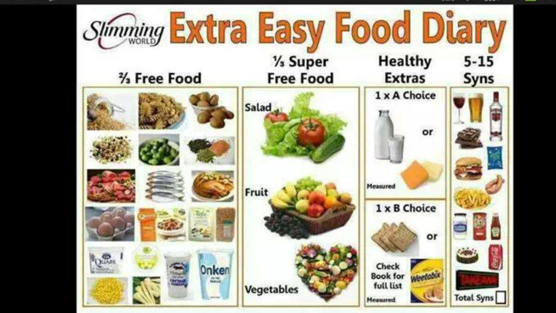 S W Extra Easy Food Diary Slimming World Pinterest