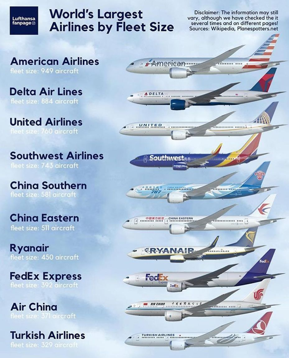 Top 10 - World's largest airlines by fleet size! Do you have
