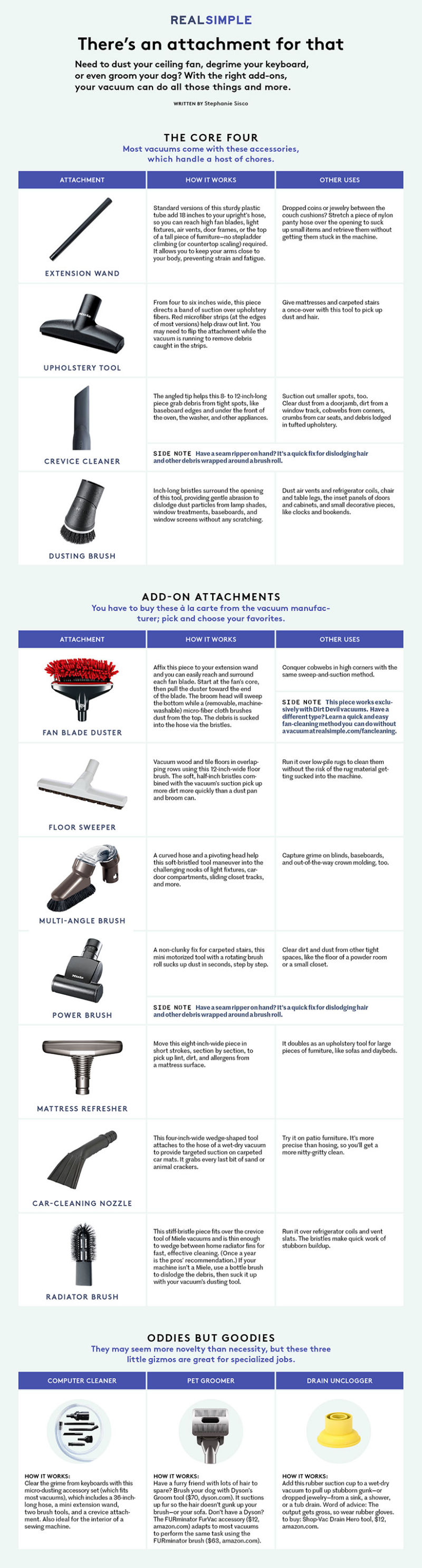 This chart explains every use for every vacuum cleaner attachment
