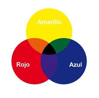 Colores primarios manualidades pinterest - Colores para la concentracion ...