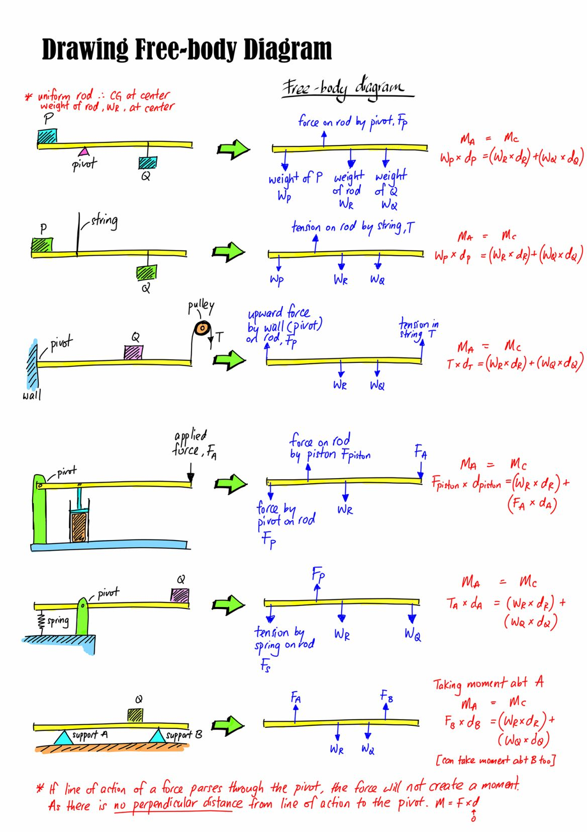 Free Body Diagram In With Images
