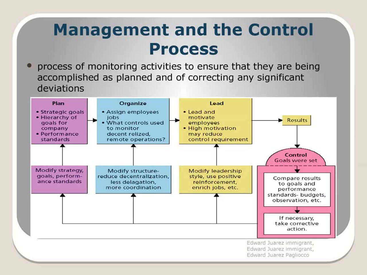 Edward Juarez Immigrant Control Management How To Motivate Employees Business Management Organization Planning