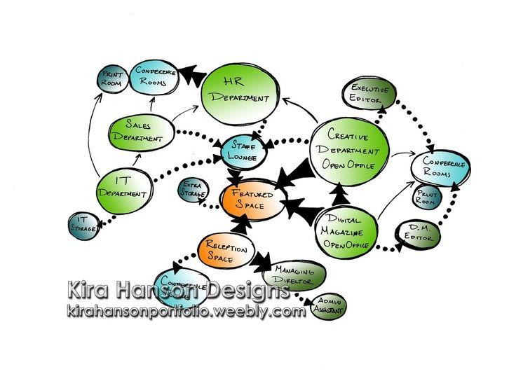 Adjacency Bubble Diagram Google Search Bubble Diagram Bubble