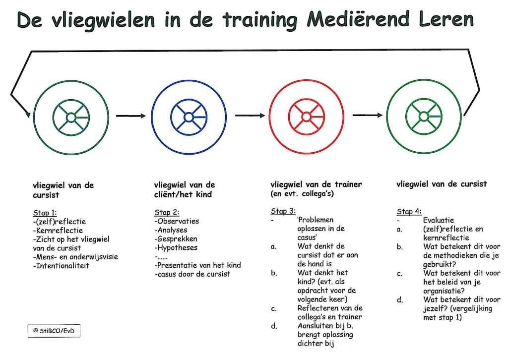 Vliegwielen_training_ML