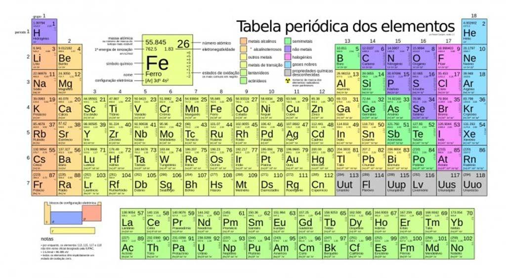 Periodic Table 10th element on the periodic table : Quatro novos elementos químicos   Portal Elvasnews   Ciência ...