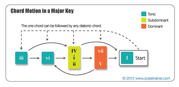 Chord Progressions in a Major Key - Global Guitar NetworkGlobal ...