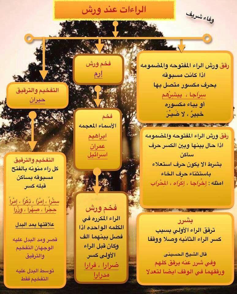 الراءات لورش Quran Karim Islam Learning
