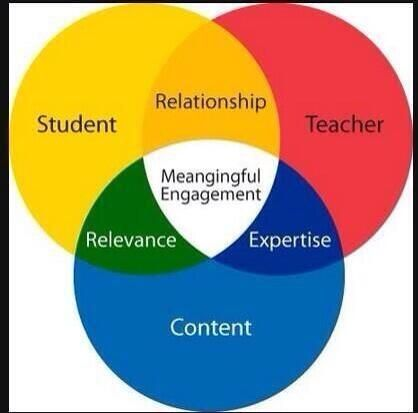 Venn Diagram Class Management Search For Wiring Diagrams