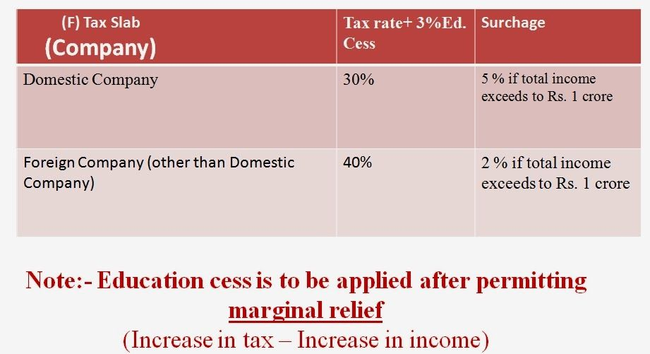 Income Tax Presentation Slab Rates Income Tax Return Form