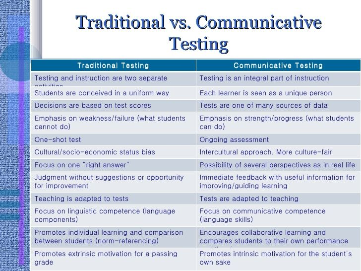 Traditional vs Communicative Testing Traditional Testing