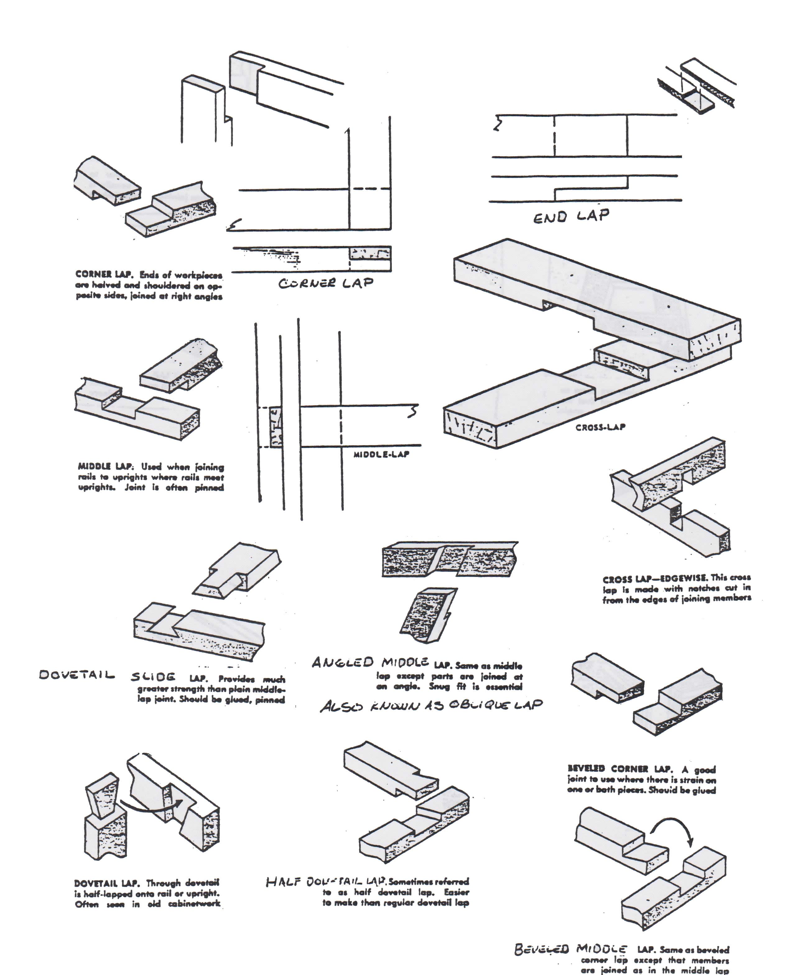 Different Woodworking Joints With Awesome Trend In Ireland ...