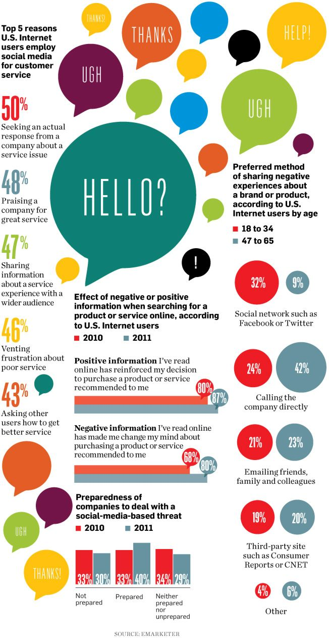SOCIAL MEDIA -         Top 5 reasons US Internet users employ social media for customer service.