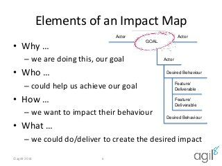David Hicks, founder and CEO of agil8, introduced the concept of Impact Mapping to support effective Product Backlog creation at agil8's recent informal Agile …