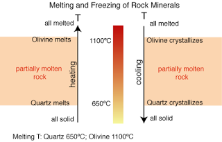 How do different igneous rocks form from one original supply of magma? | Geology IN