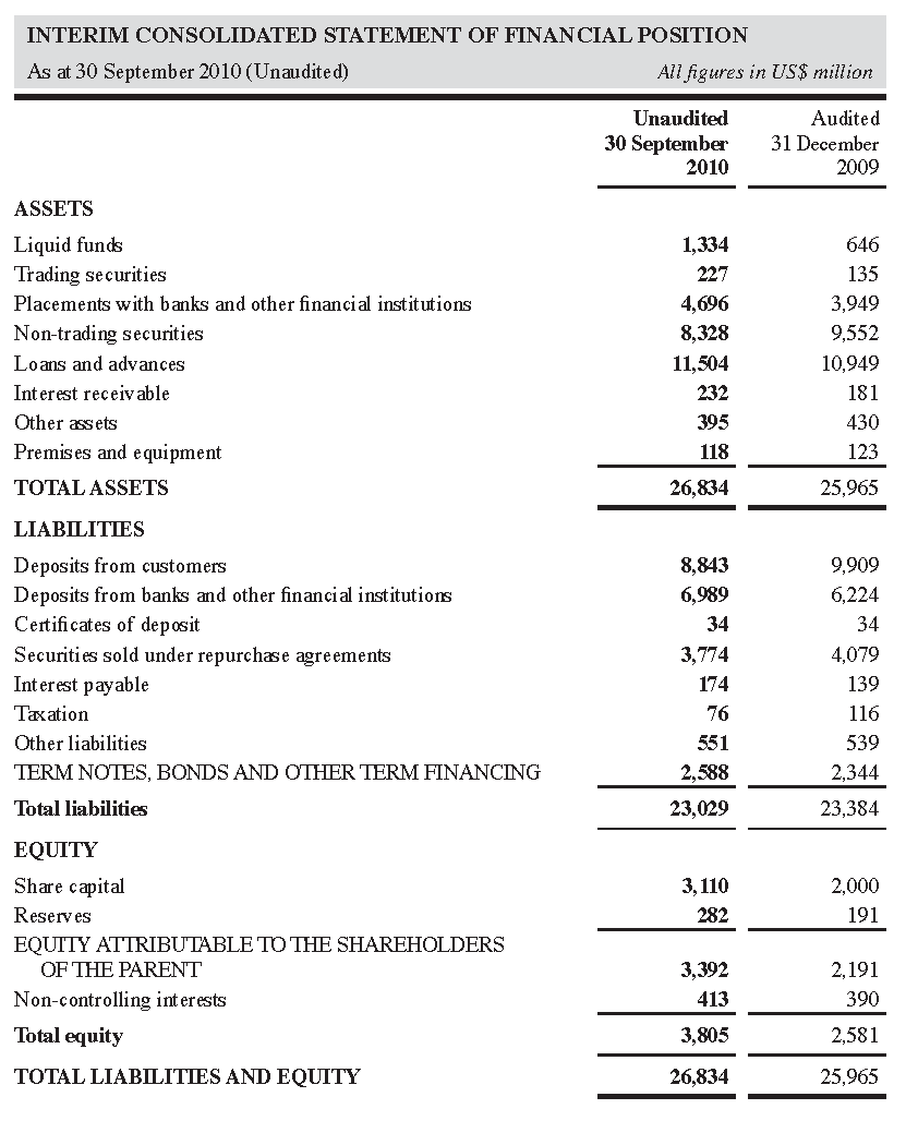 Statement Of Financial Position Template Uk Most Effective Ways To Overcome Statement Of Fi Financial Position Personal Financial Statement Statement Template