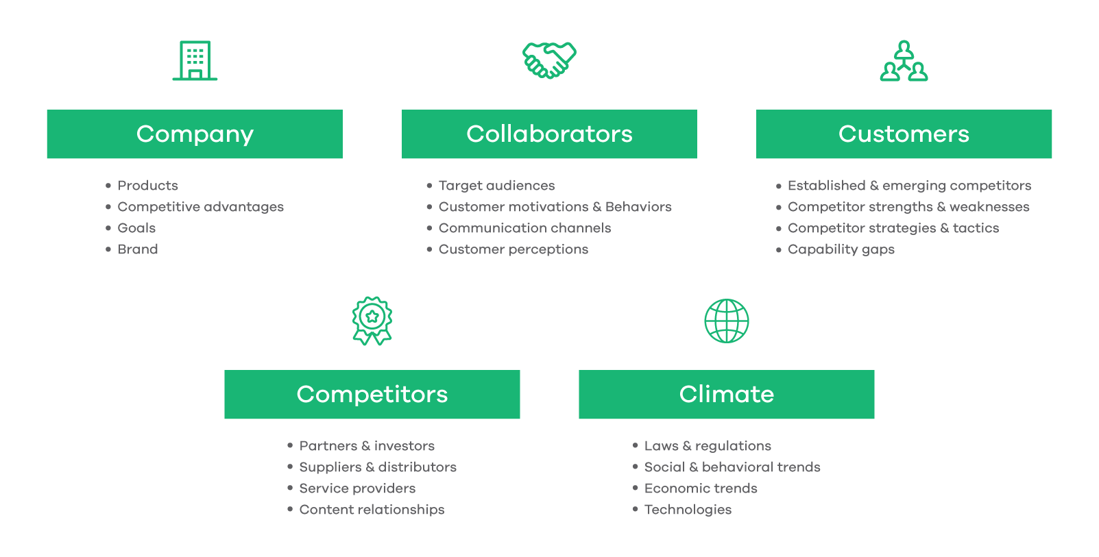 The 5 C's of Marketing Templates & Examples Situation