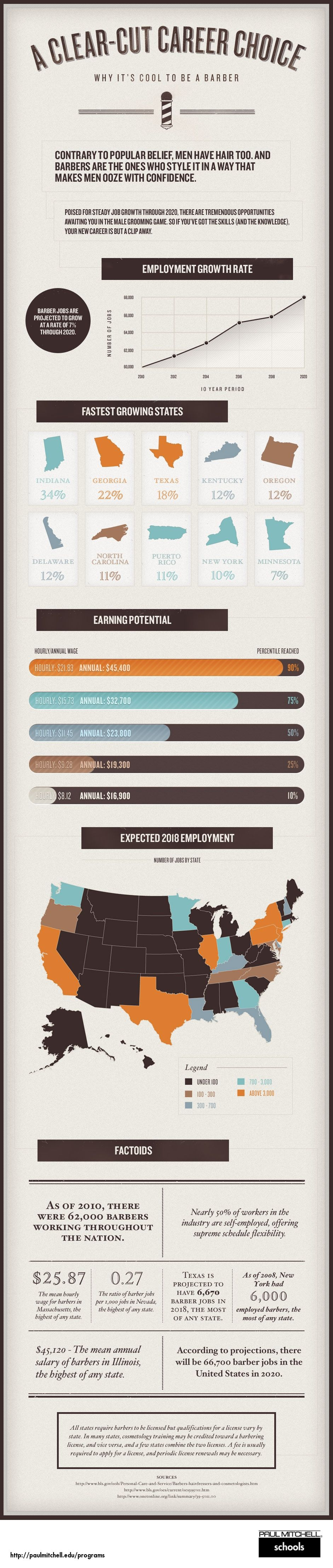 See why barbering is a clear cut career choice in our Barbering Career Infographic.