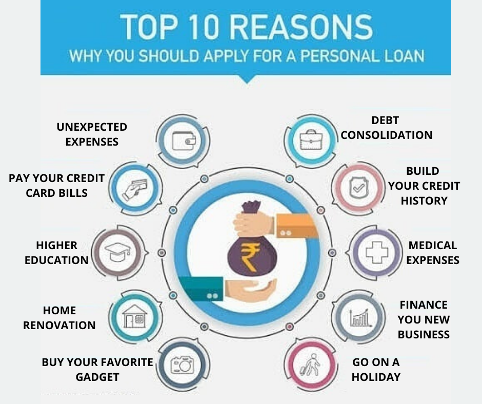 Personal Loan In Hyderabad In 2020 Personal Loans Personal Loans Online How To Apply