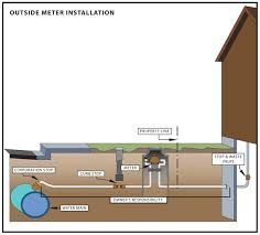 image result for water meter pit diagram water metering pinterest rh pinterest com Water Meter Pit Installation Residential Water Meter Installation in Florida