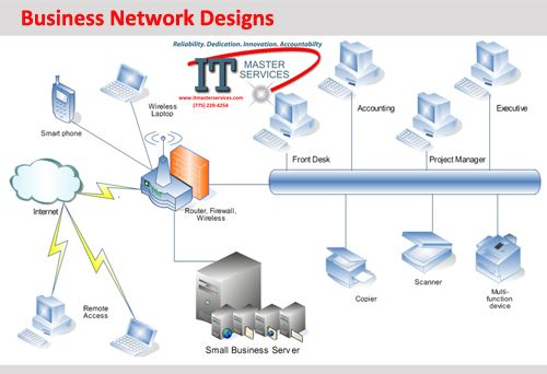 small business network design by it master services it services