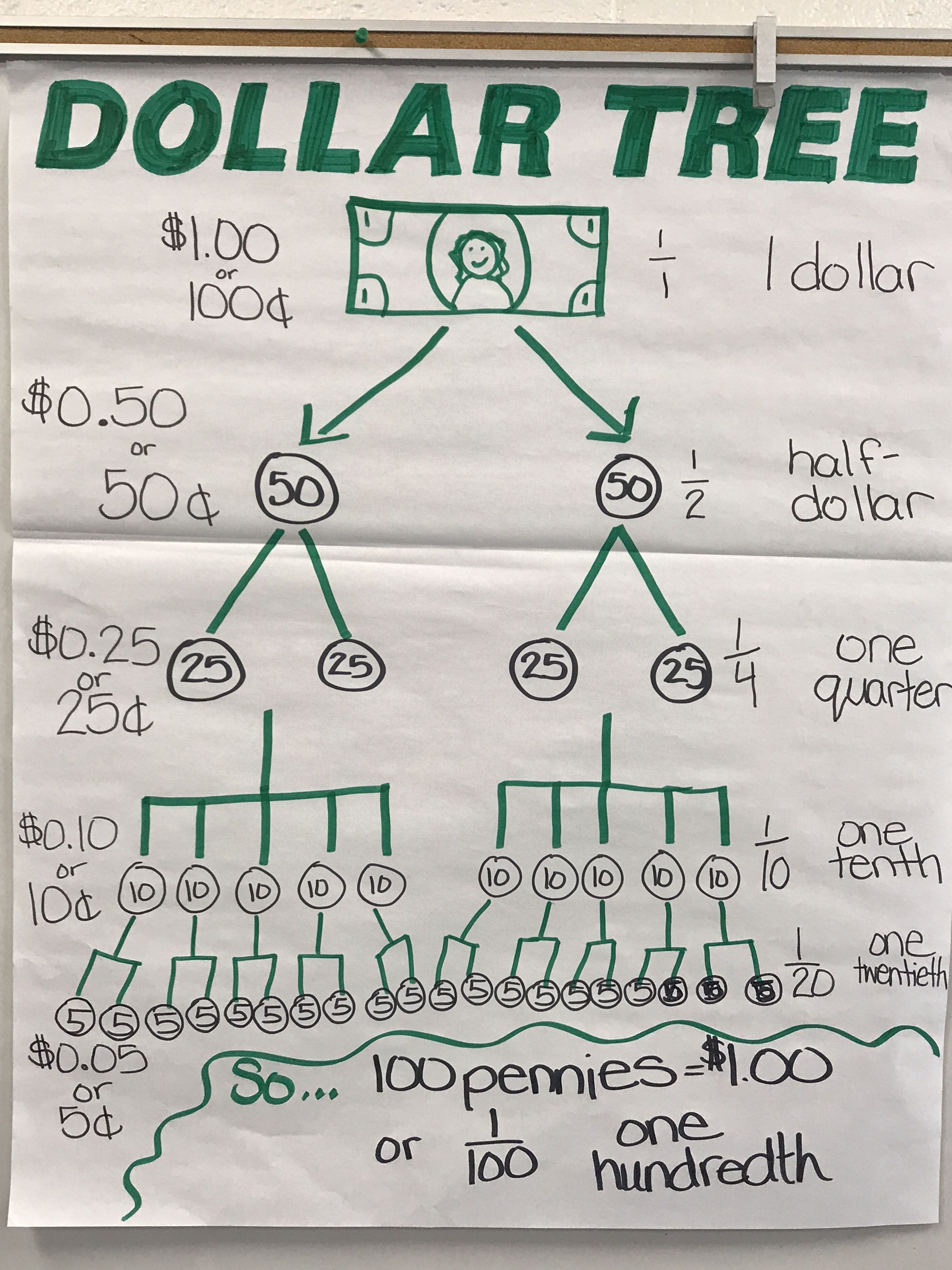 Fractions And Money 4th Grade Math