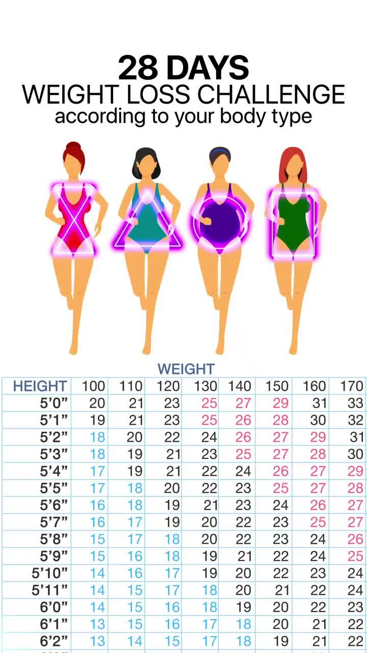 28 Days Weight Loss Challenge
