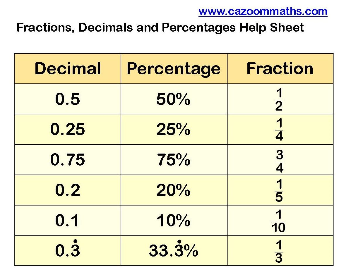 Fractions To Decimals To Percentages Help Sheet Math Fractions Worksheets Fractions Worksheets Math Worksheets