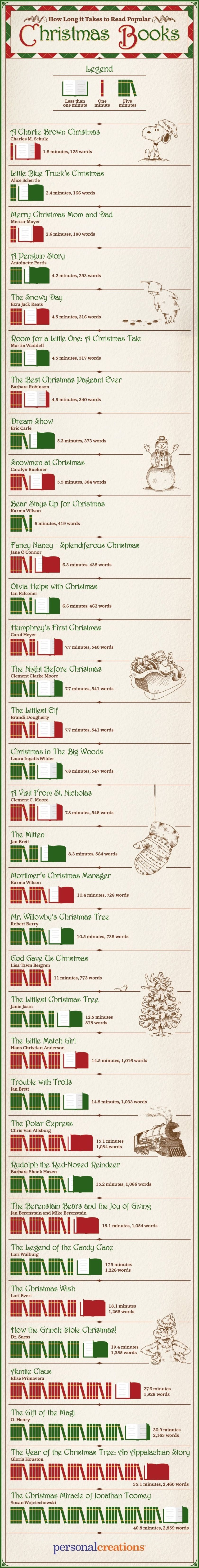 How Long It Takes Kids To Read Popular Christmas Books Infographic