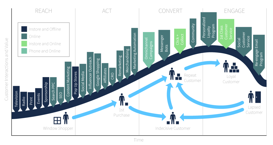 integrated marketing customer lifecycle diagram | smart insights