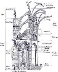 Bildergebnis f r gotik architektur kirche pinterest - Architektur gotik ...