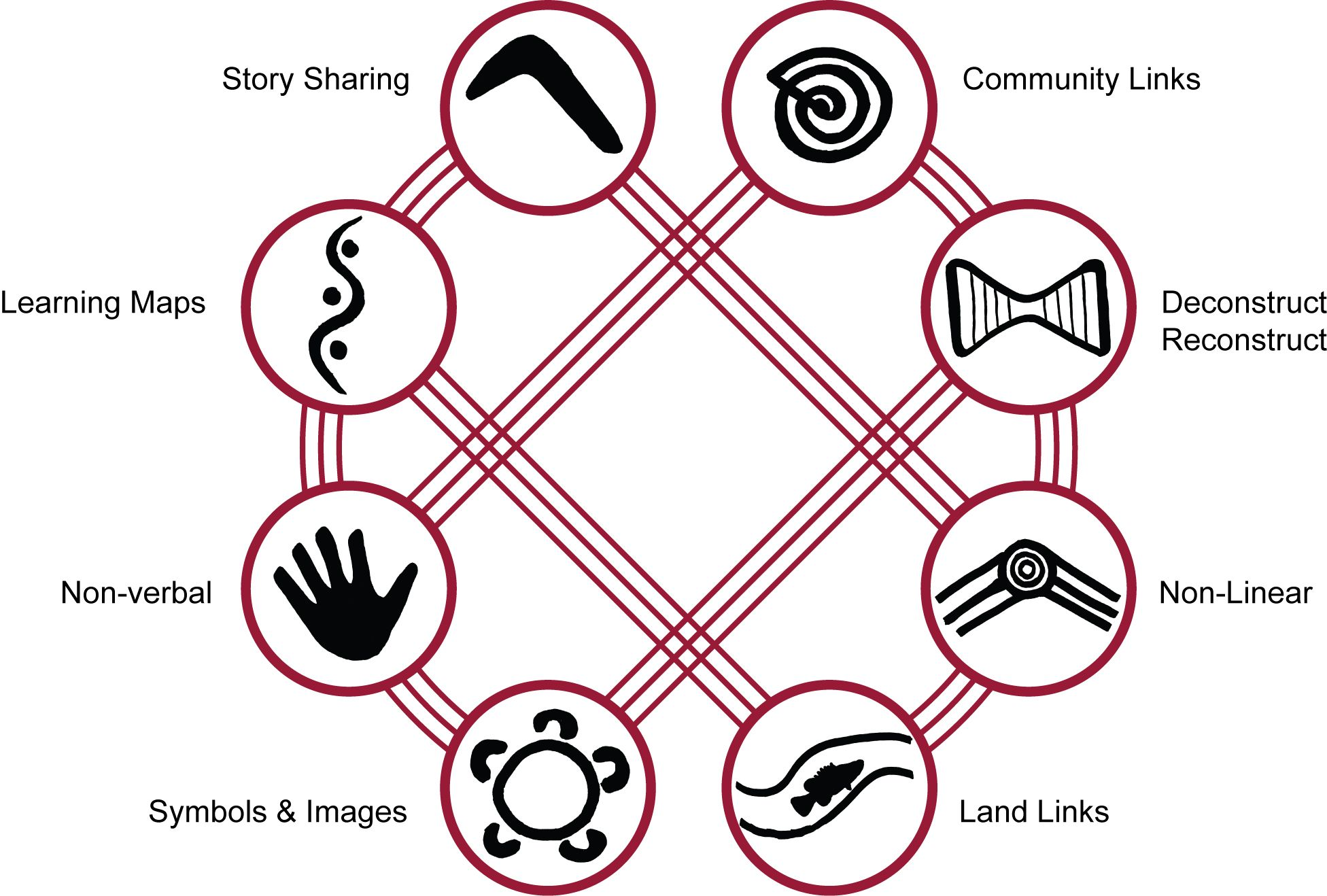 8 aboriginal ways of learning tell a story make a plan think and 8 aboriginal ways of learning tell a story make a plan think and do buycottarizona Gallery