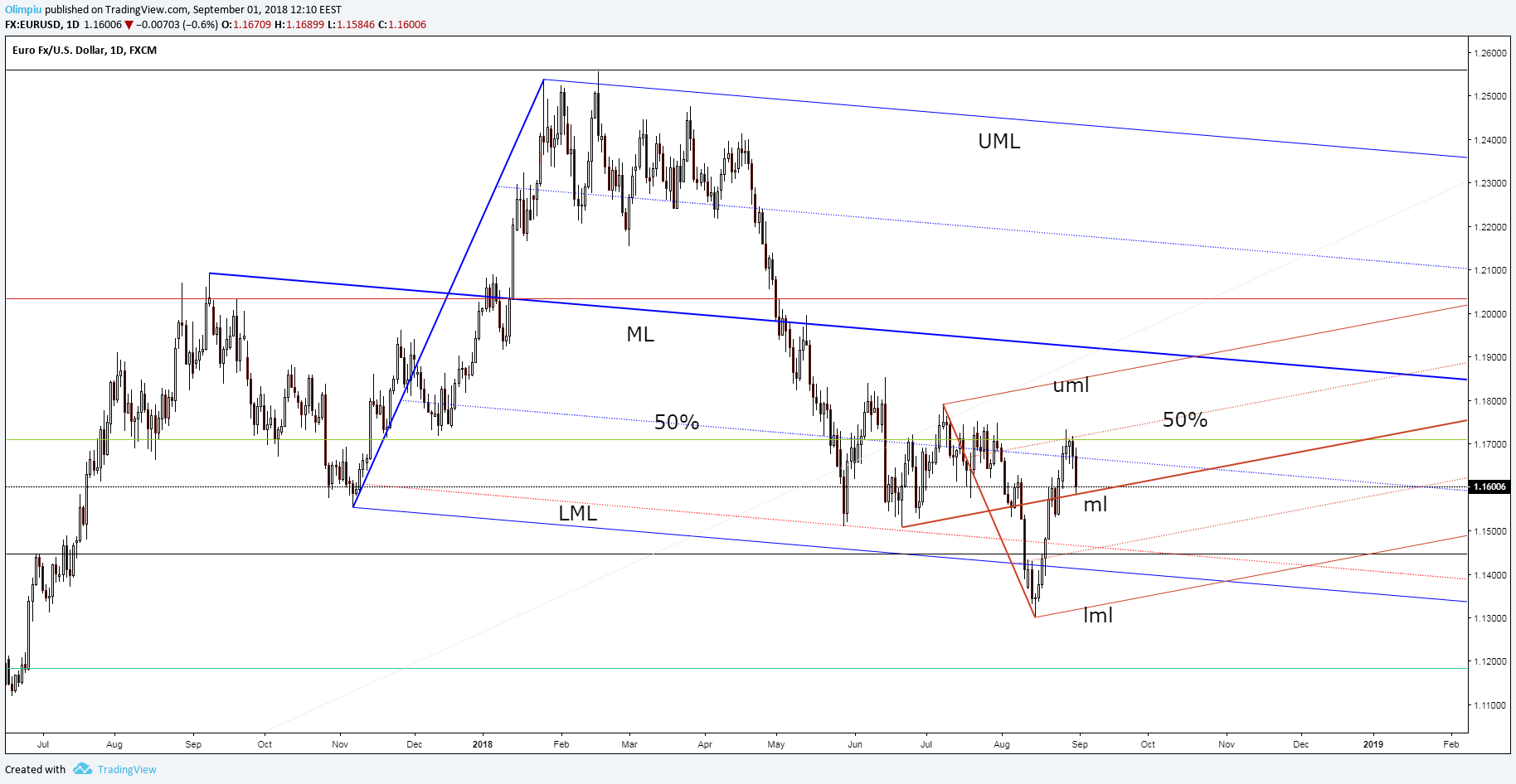 Forex Trading Eur Usd The First Exhaustion Signs September 01