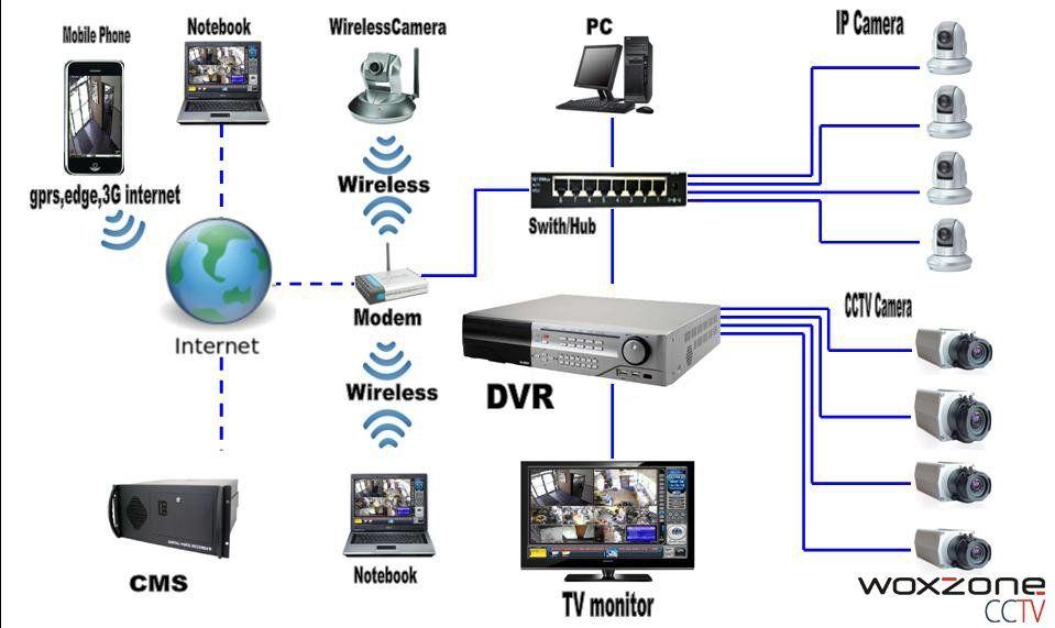 Woxzone On Twitter Cctv Camera Installation Security Camera Installation Security Cameras For Home
