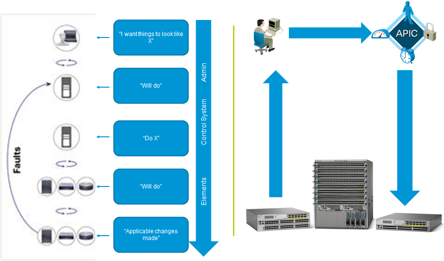 Cisco Learning Network Space - Reader | Cisco ACI | Diagram, Space