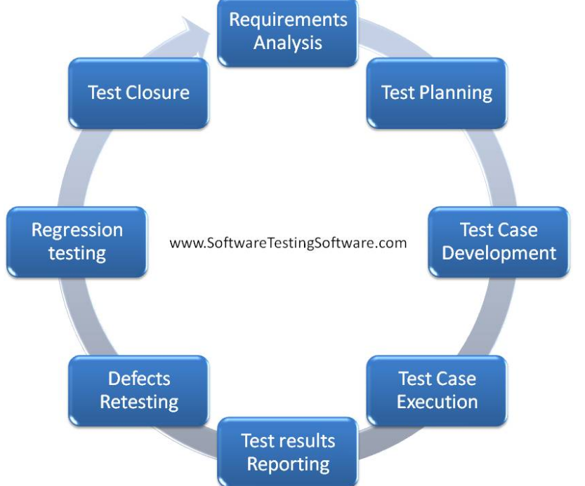 attendance monitoring system: systems development life cycle essay Systems development life cycle bsa/376 august 25, 2014 deborah marshall systems development life cycle a systems development life cycle (sdlc) is a tool for managing and controlling a project (satzinger, jackson & burd, 2009.