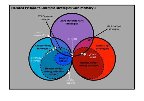 Prisoners Dilemma Wikipedia The Free Encyclopedia Aba